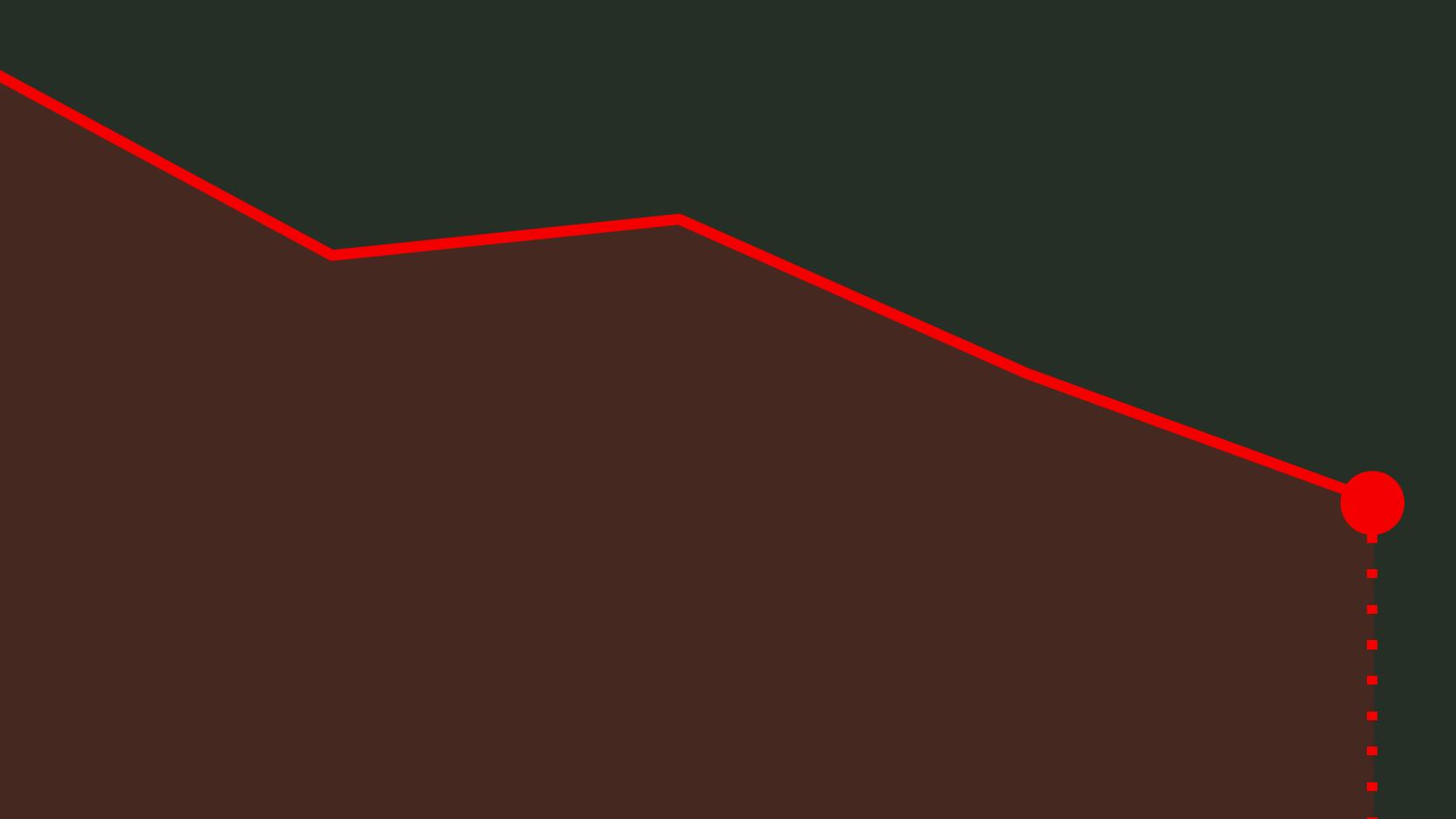 Deslize de 3% do BCP arrasta Lisboa para o vermelho