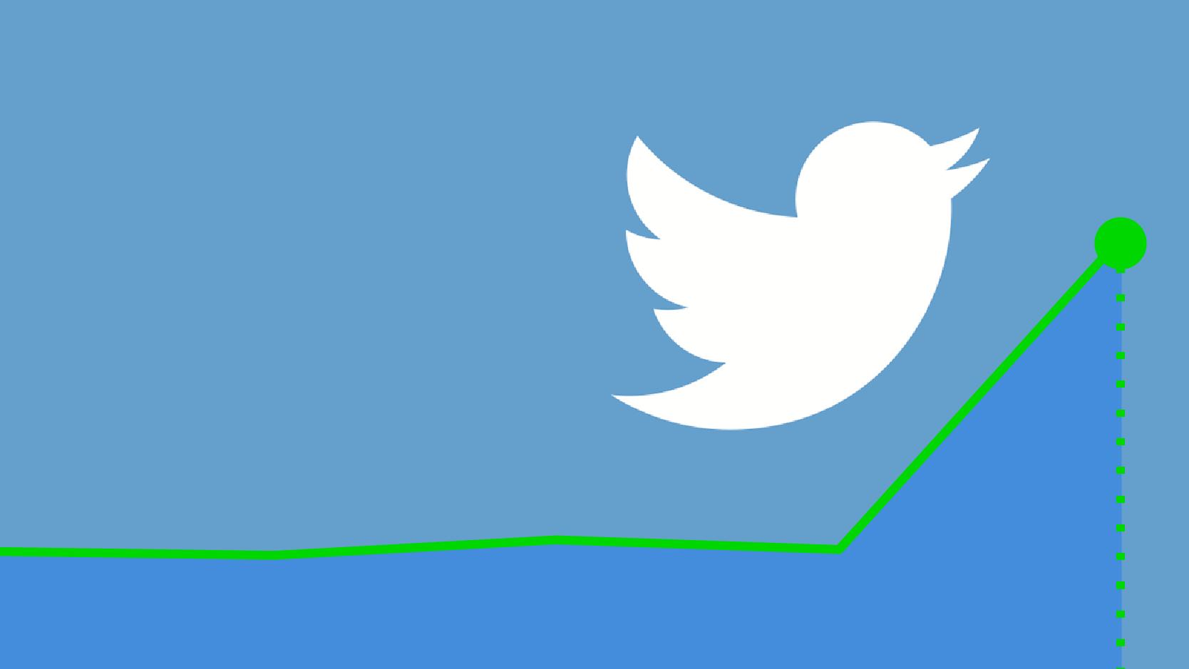 Twitter voa 12% em bolsa com subida nos utilizadores