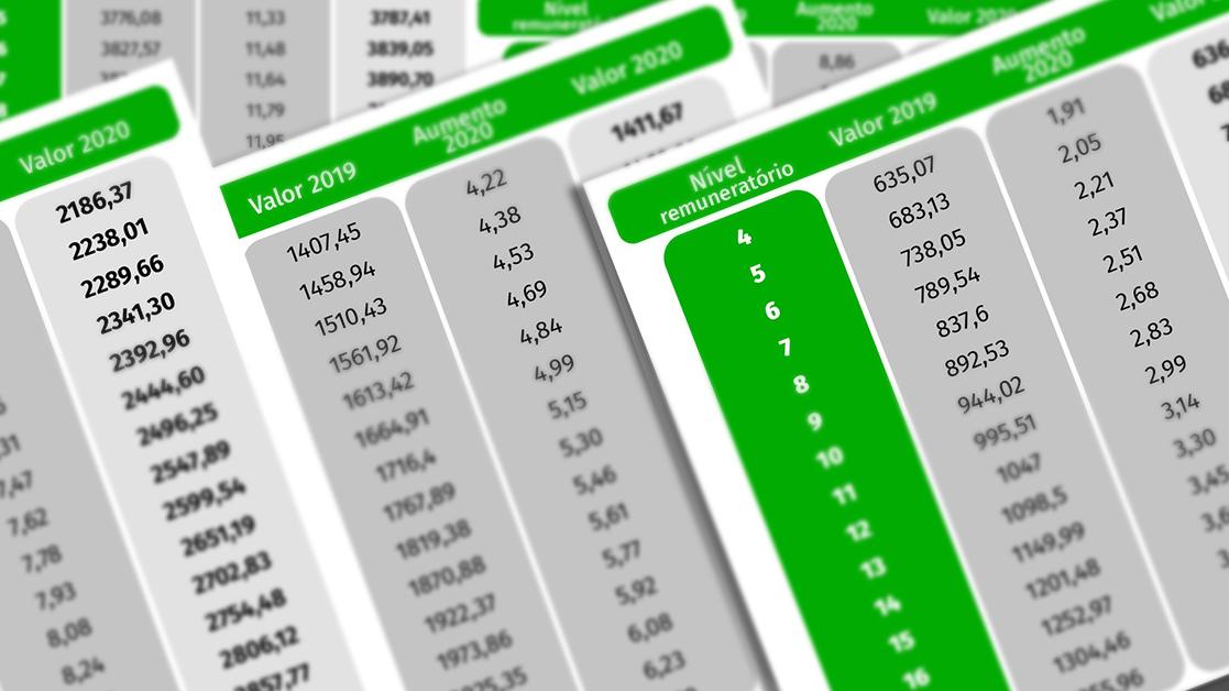 Aumentos de 2 a 19 euros. Conheça a nova tabela salarial da Função Pública para 2020